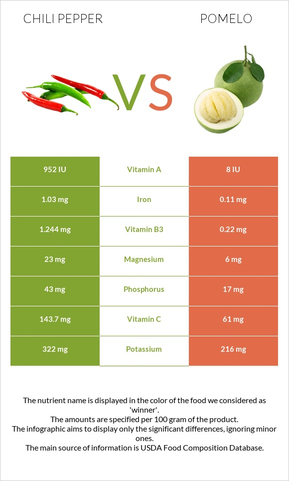 Chili pepper vs Pomelo infographic