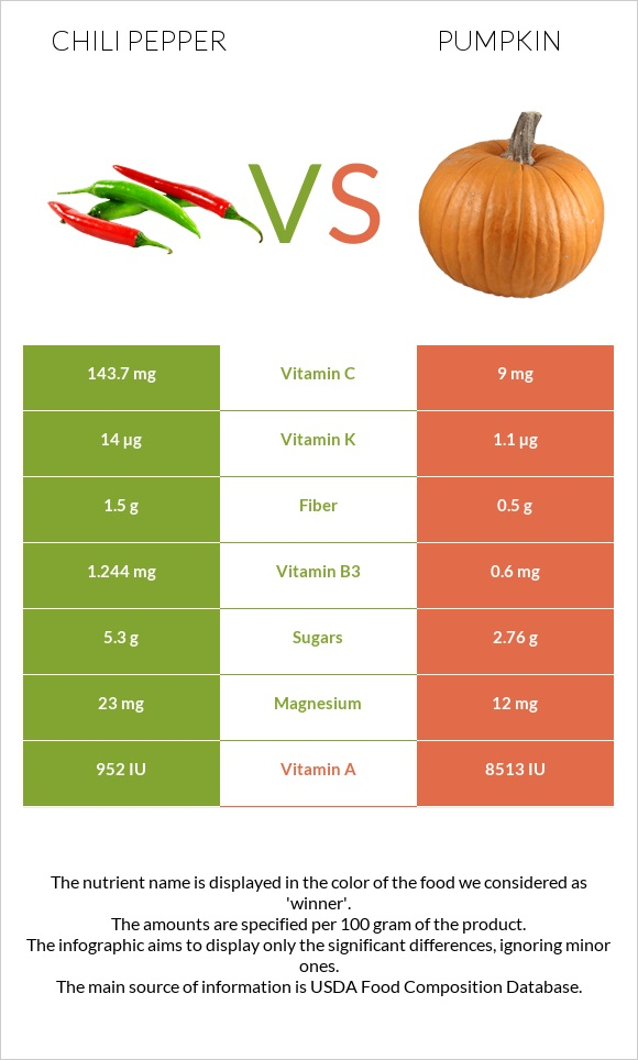 Chili pepper vs Pumpkin infographic