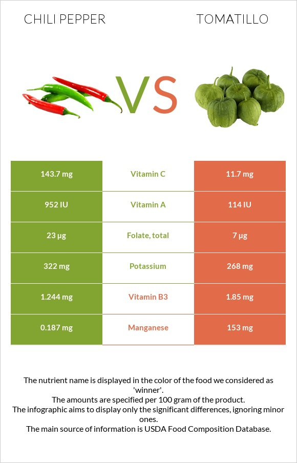 Chili pepper vs Tomatillo infographic