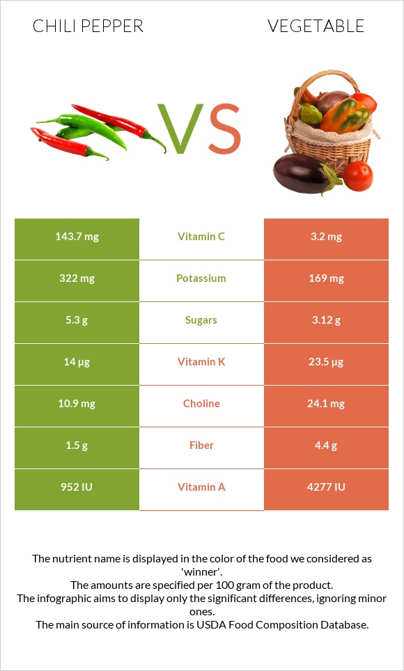 Chili pepper vs Vegetable infographic