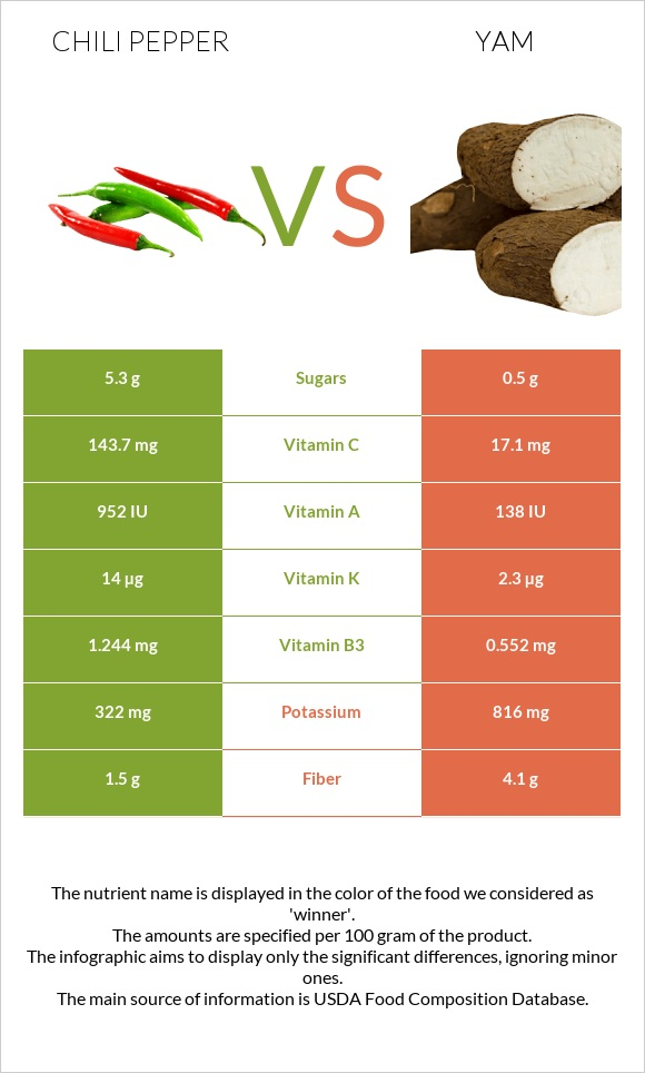 Chili pepper vs Yam infographic