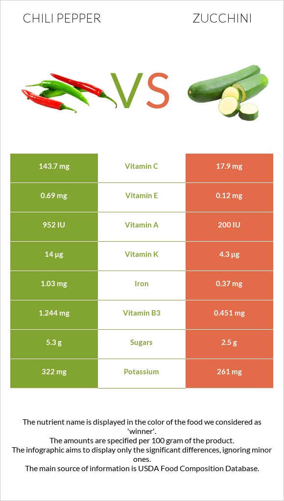 Chili pepper vs Zucchini infographic