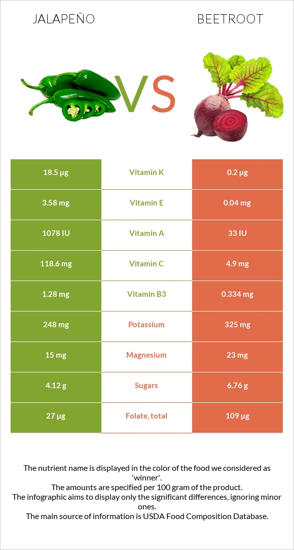 Jalapeño vs Beetroot infographic