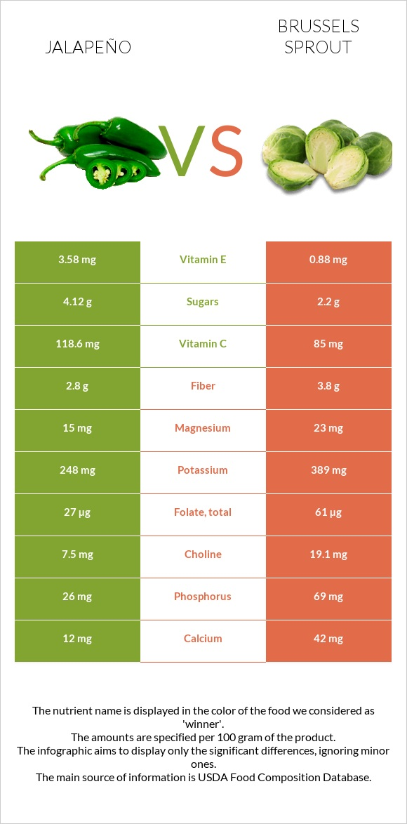 Jalapeño vs Brussels sprout infographic