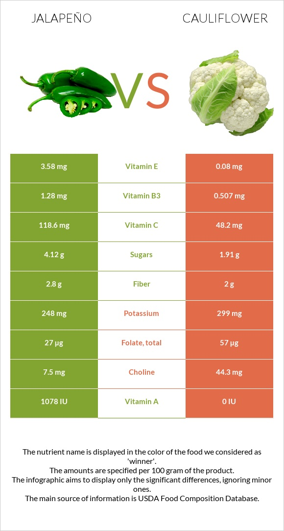 Jalapeño vs Cauliflower infographic