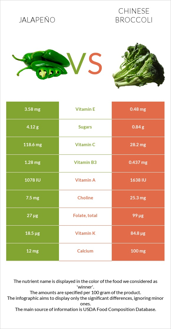Jalapeño vs Chinese broccoli infographic