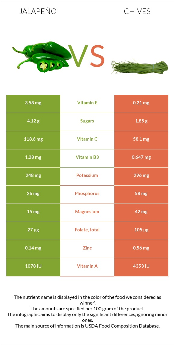 Jalapeño vs Chives infographic