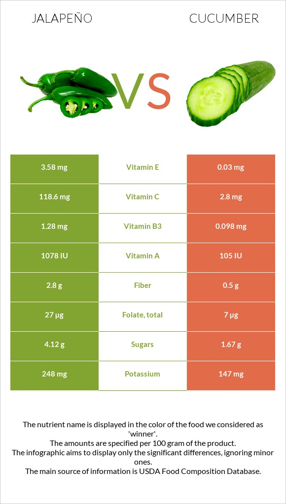 Jalapeño vs Cucumber infographic