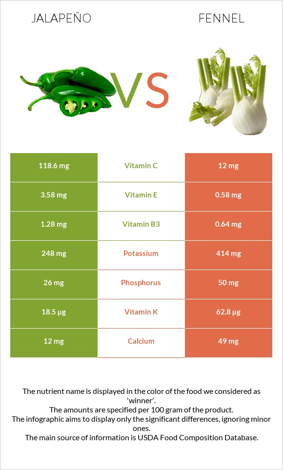 Jalapeño vs Fennel infographic