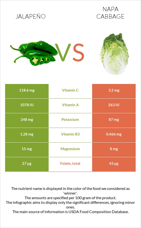 Jalapeño vs Napa cabbage infographic