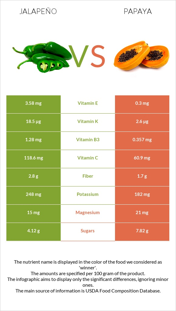 Jalapeño vs Papaya infographic