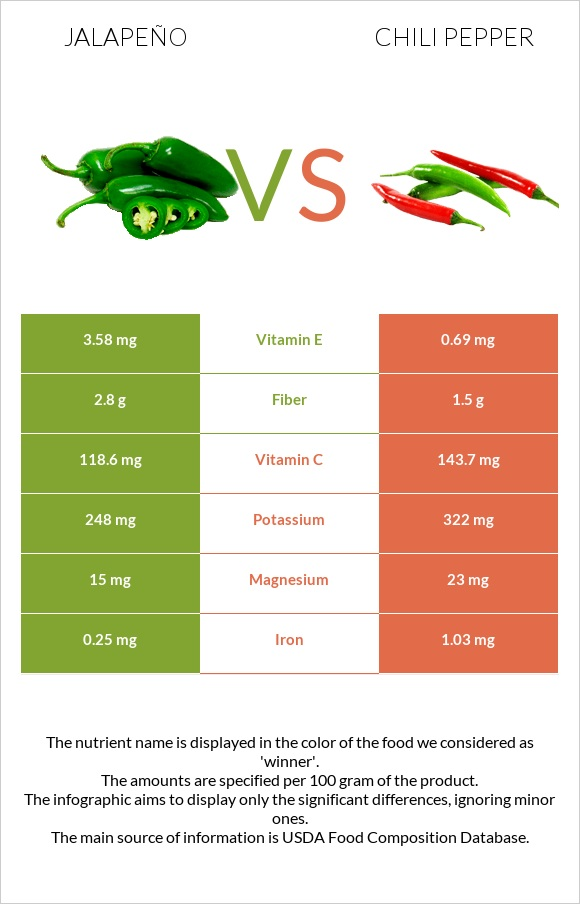 Jalapeño vs Chili pepper infographic