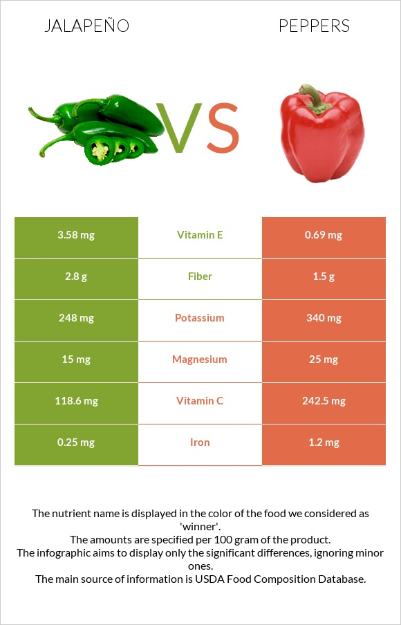 Jalapeño vs Peppers infographic