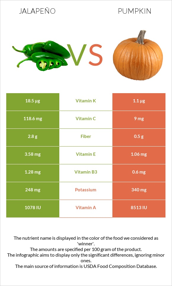 Jalapeño vs Pumpkin infographic