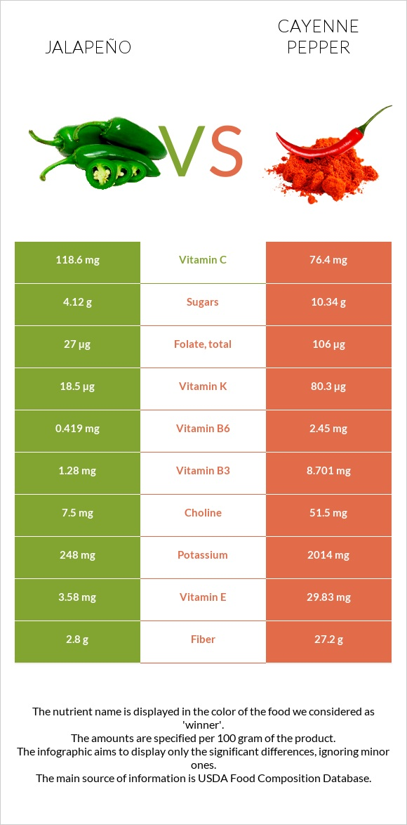 Jalapeño vs Cayenne pepper infographic