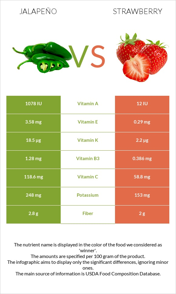 Jalapeño vs Strawberry infographic