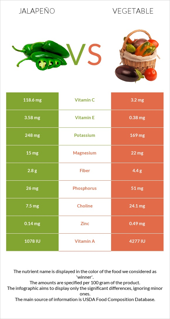 Jalapeño vs Vegetable infographic