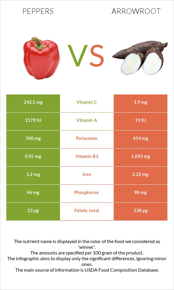 Peppers vs Arrowroot infographic