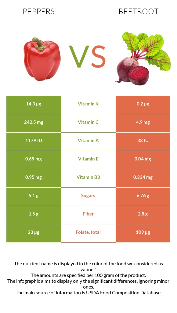 Peppers vs Beetroot infographic