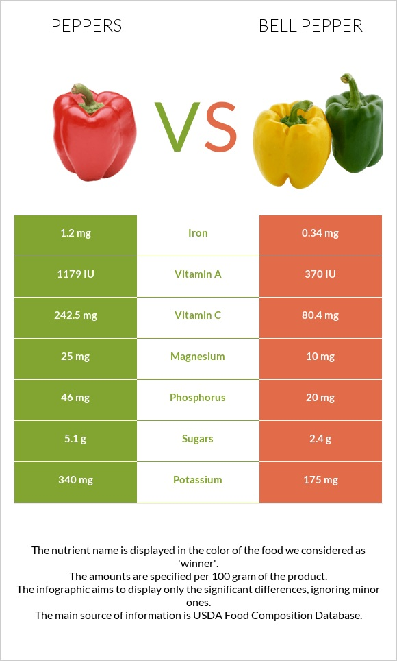 Peppers vs Bell pepper infographic