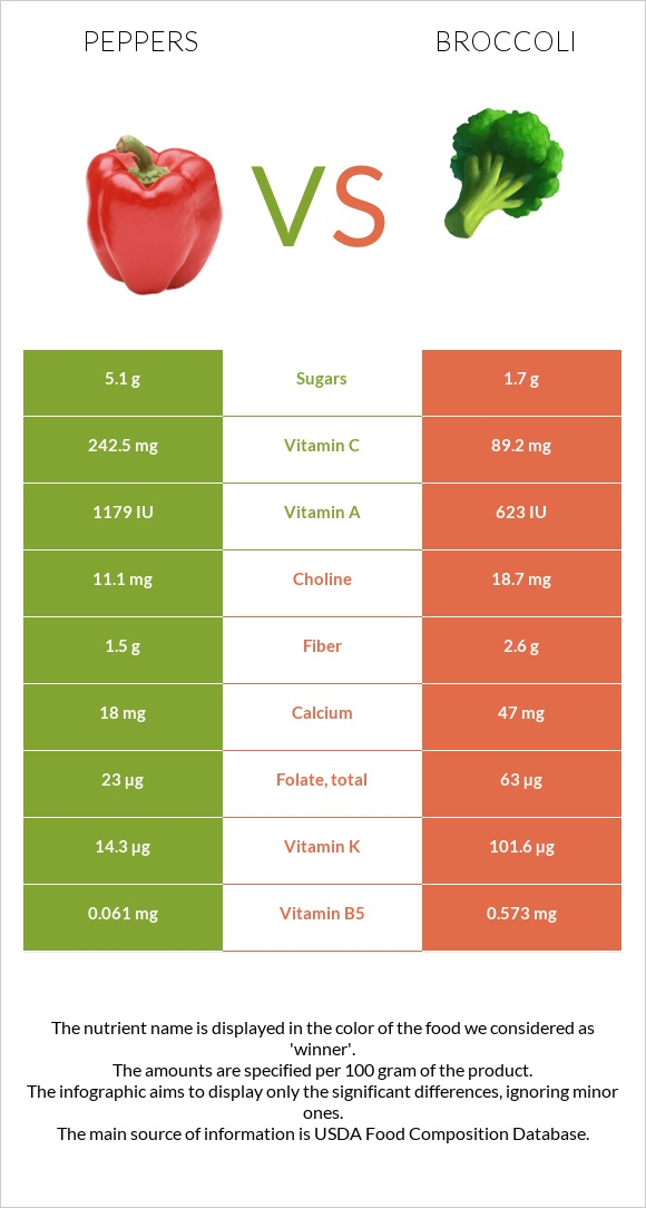 Peppers vs Broccoli infographic