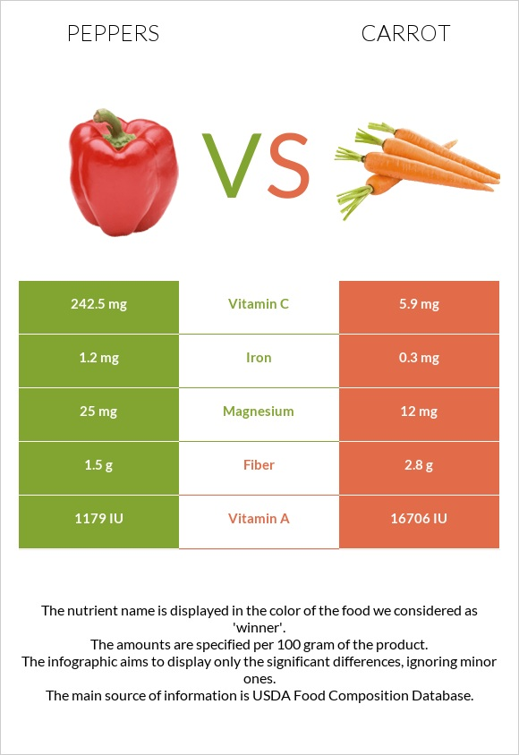 Peppers vs Carrot infographic