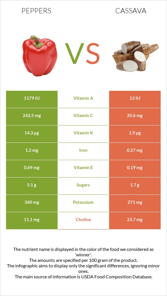 Peppers vs Cassava infographic