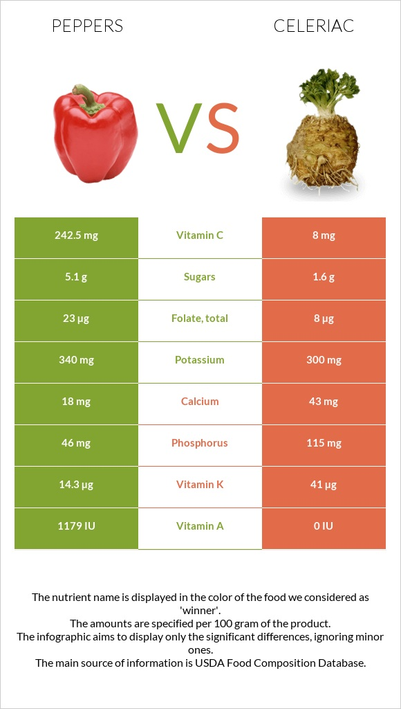 Peppers vs Celeriac infographic