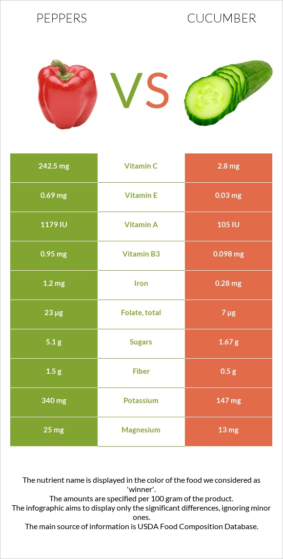 Peppers vs Cucumber infographic