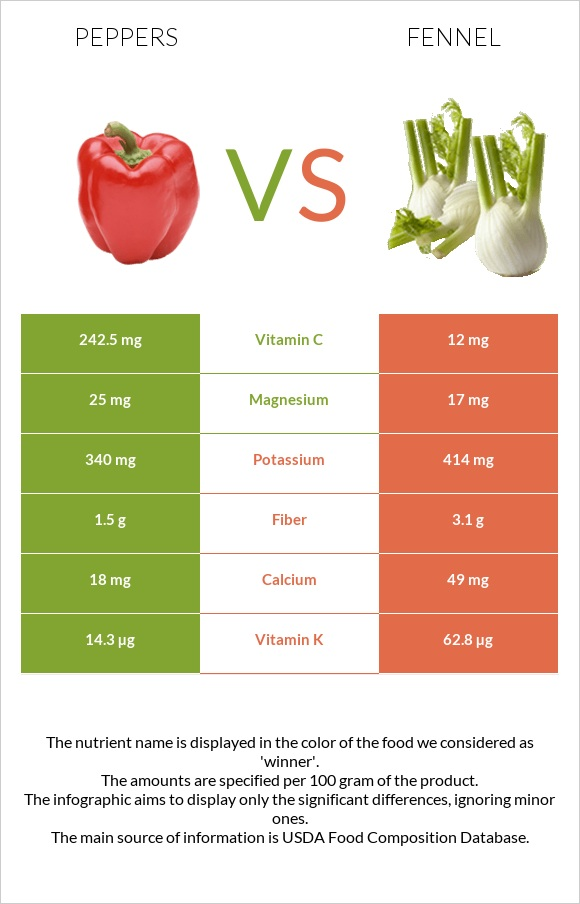 Peppers vs Fennel infographic