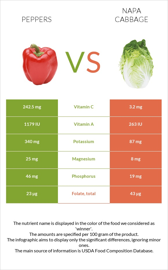 Peppers vs Napa cabbage infographic