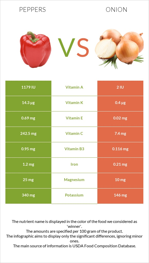 Peppers vs Onion infographic
