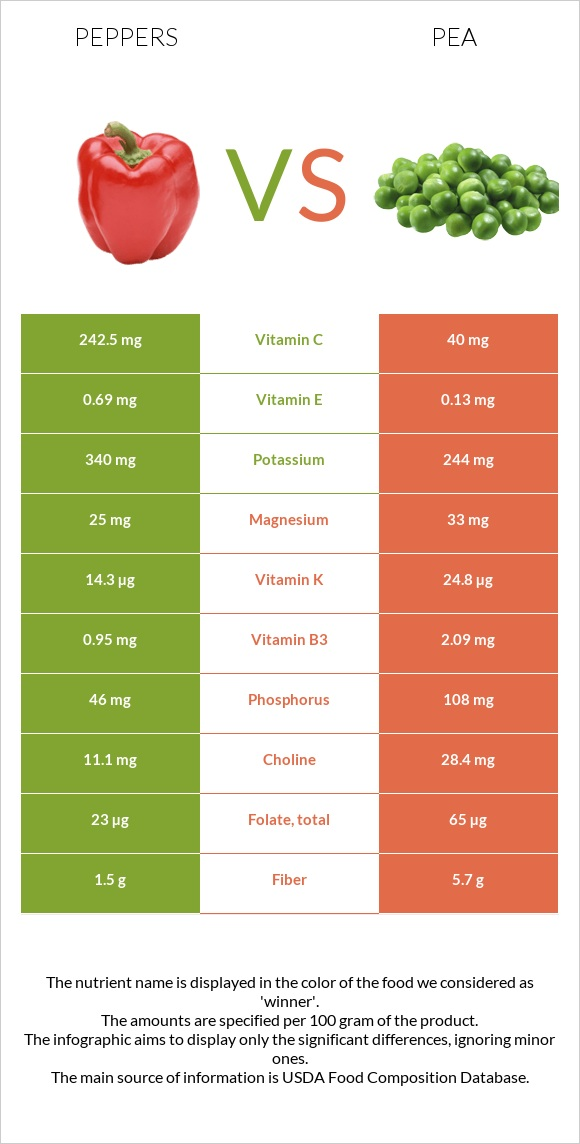 Peppers vs Pea infographic