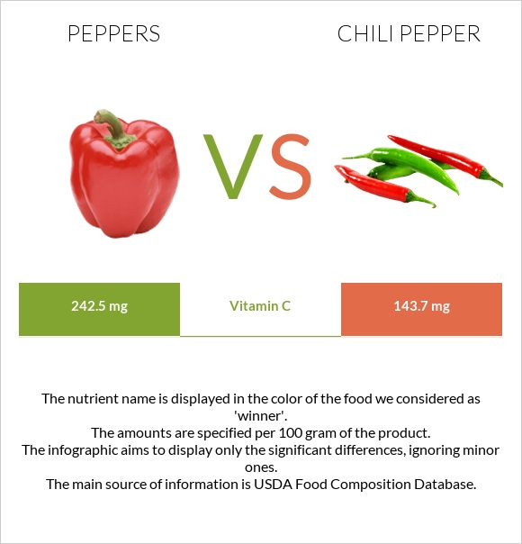 Peppers vs Chili pepper infographic