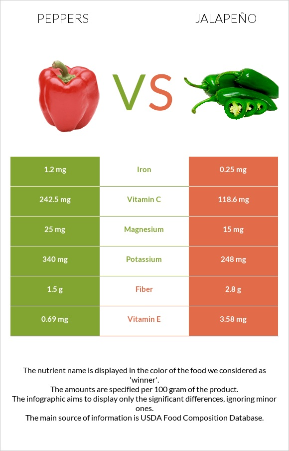 Peppers vs Jalapeño infographic