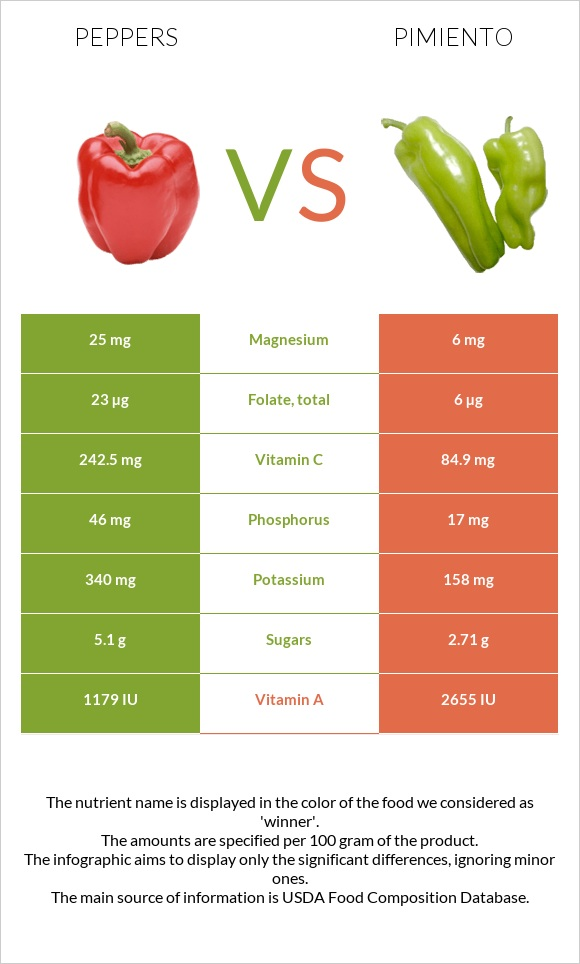 Peppers vs Pimiento infographic