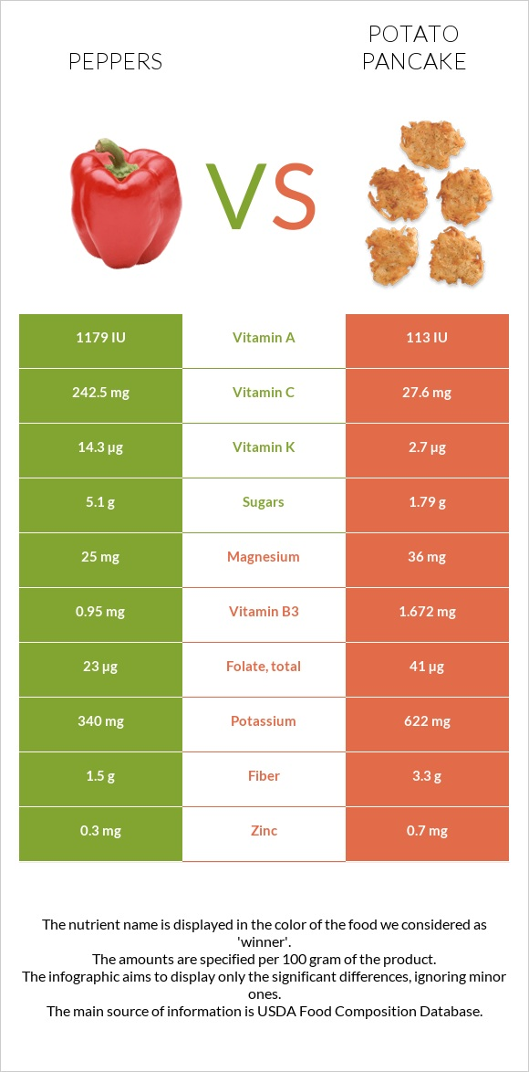 Peppers vs Potato pancake infographic