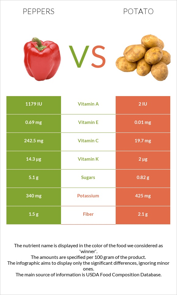 Peppers vs Potato infographic