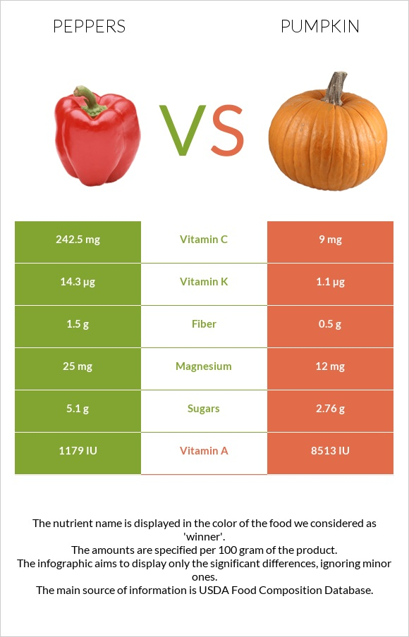 Peppers vs Pumpkin infographic