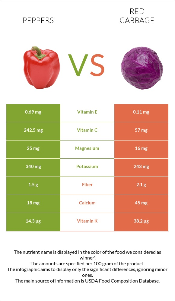 Peppers vs Red cabbage infographic