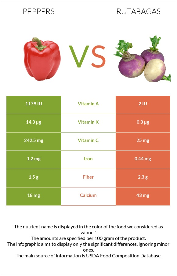 Peppers vs Rutabagas infographic