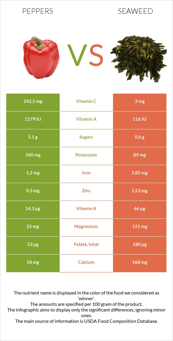 Peppers vs Seaweed infographic
