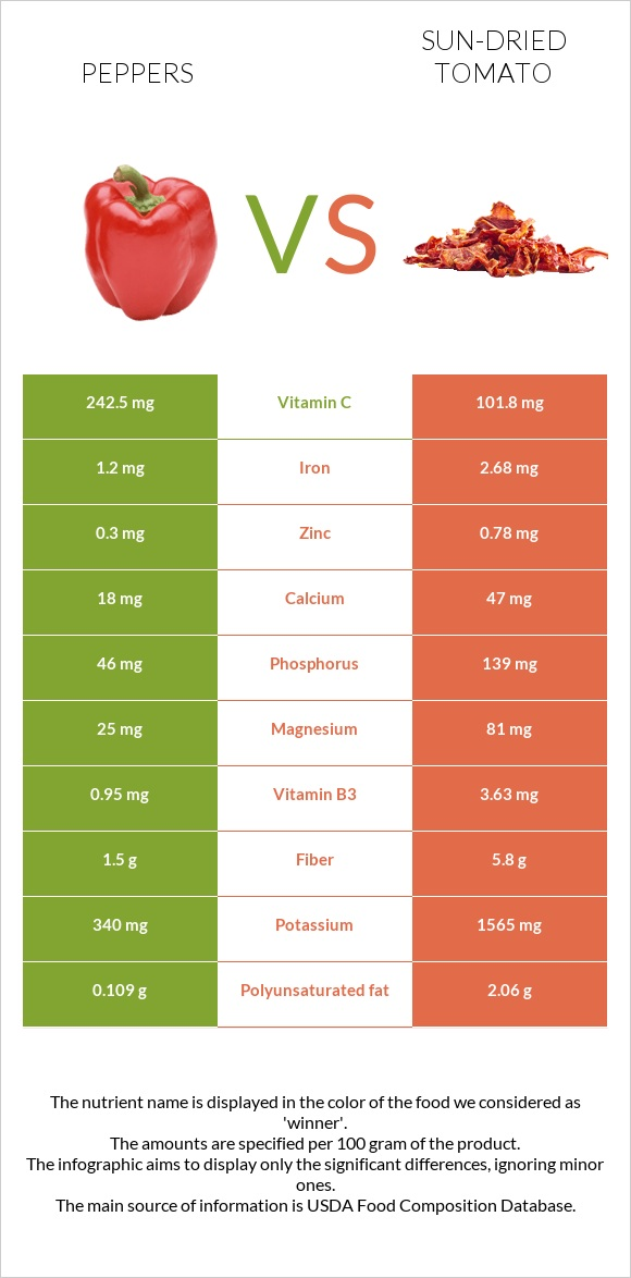 Peppers vs Sun-dried tomato infographic