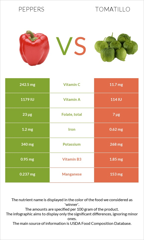 Peppers vs Tomatillo infographic