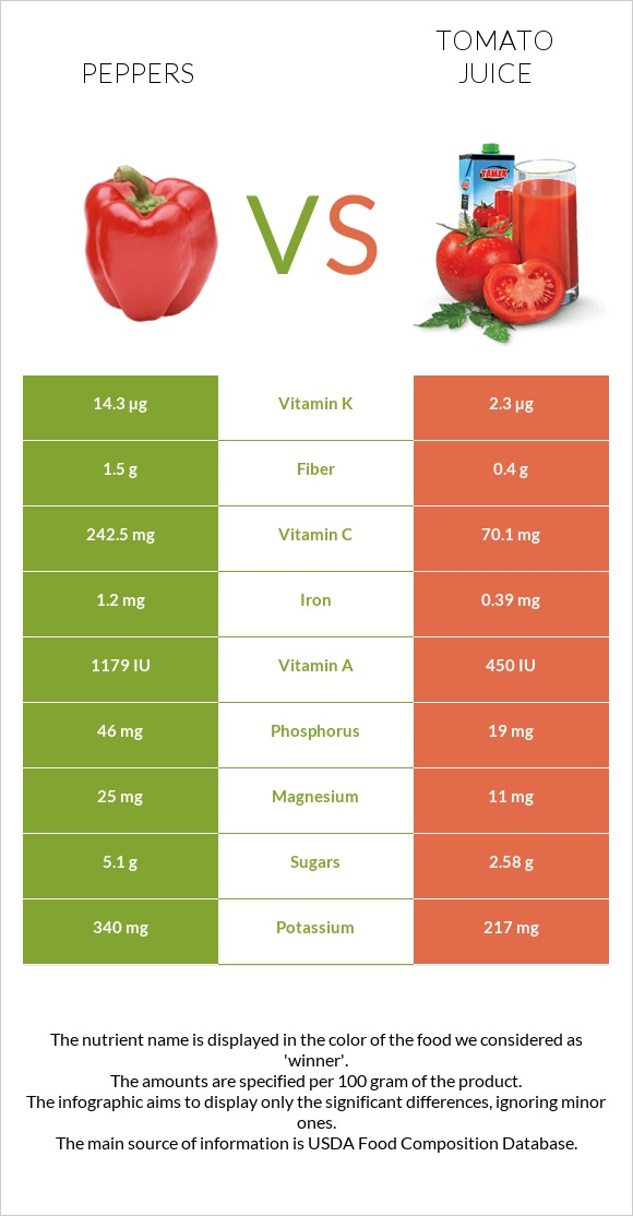 Peppers vs Tomato juice infographic