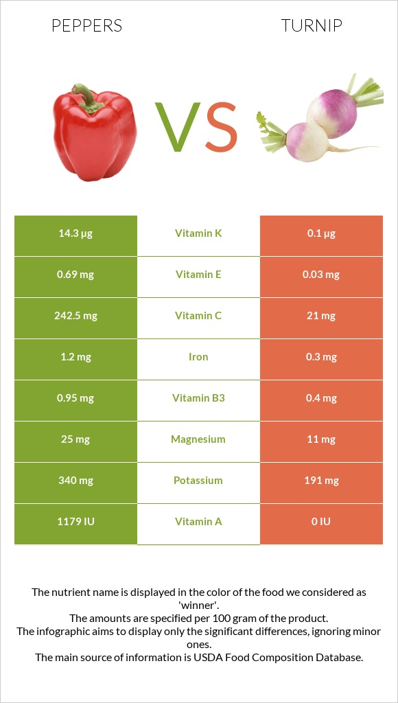 Peppers vs Turnip infographic