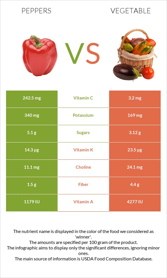 Peppers vs Vegetable infographic