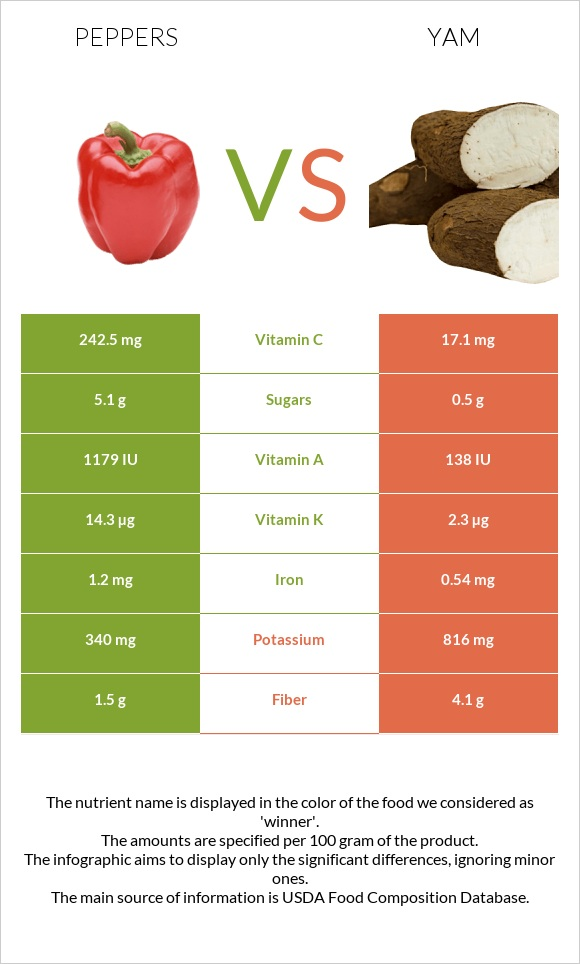 Peppers vs Yam infographic