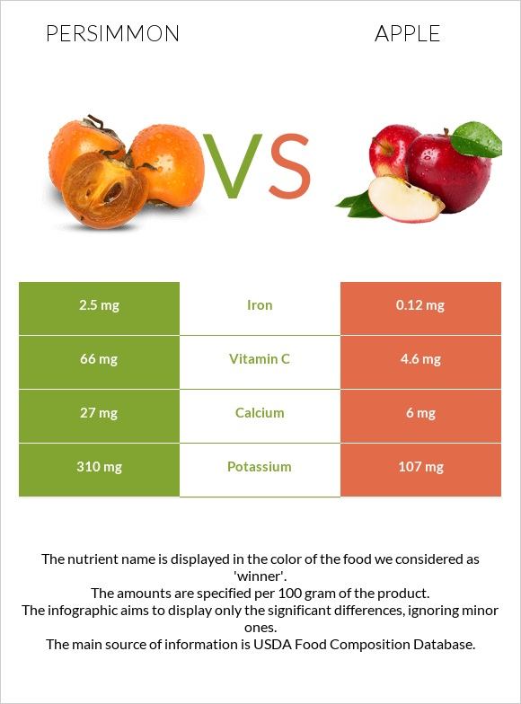 Persimmon vs Apple infographic