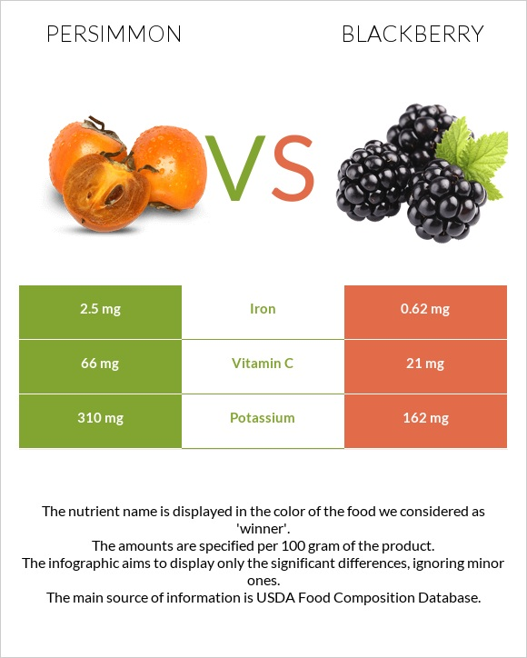 Persimmon vs Blackberry infographic